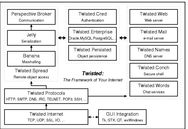 Listing of /xenofarm/python/tmp-server/Twisted/doc/img/