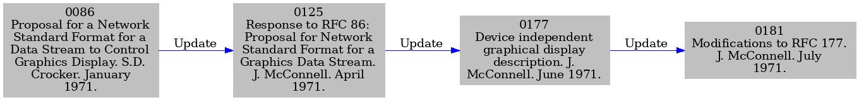 RFC index